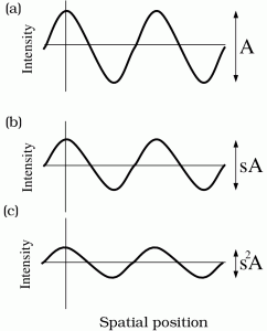 Sinusoids and Double Passage